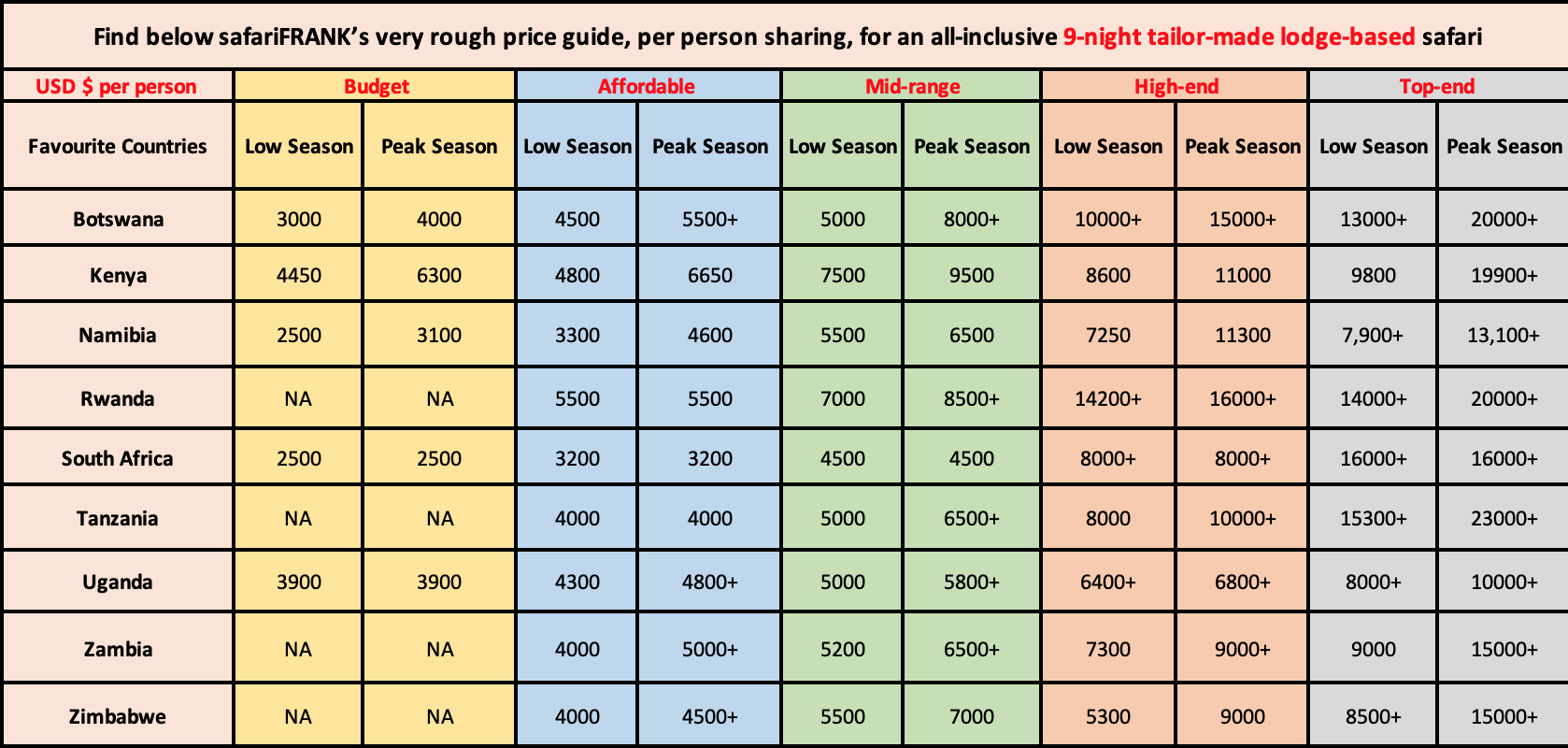 safarifrank rough safari pricing table2